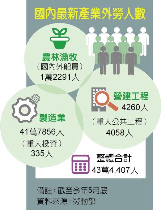 國內最新產業外勞人數