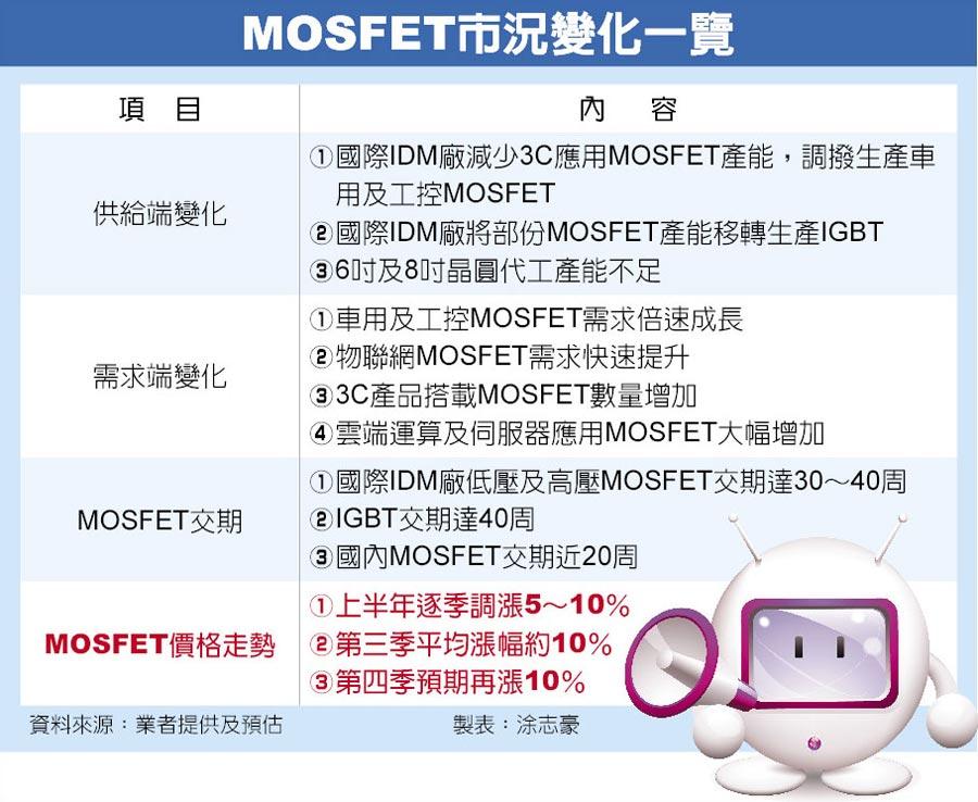 MOSFET市況變化一覽