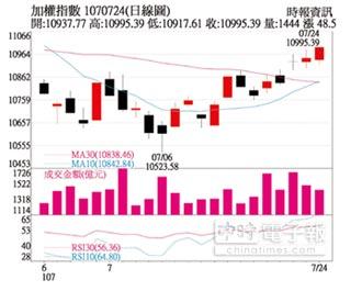 操盤心法-短中線持股6:4,高出低進、買黑賣紅