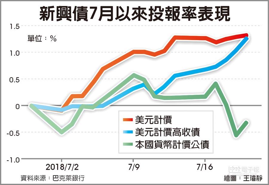 新興債7月以來投報率表現