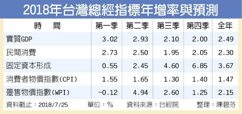 2018年台灣總經指標年增率與預測