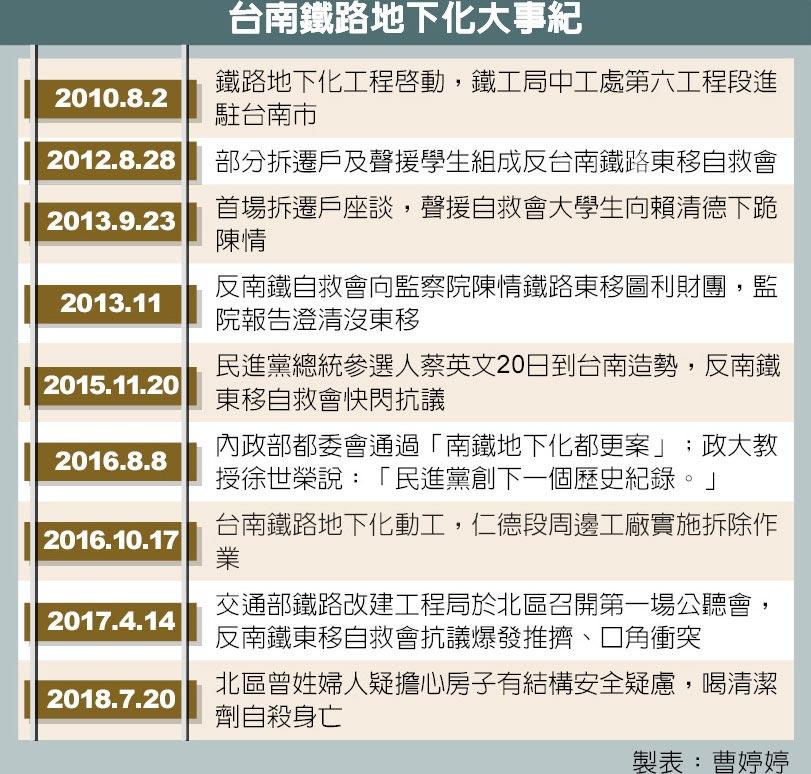 台南鐵路地下化大事紀