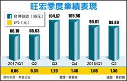 毛利率45% 旺宏Q2淨利竄高