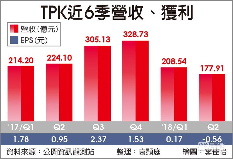 TPK近6季營收、獲利