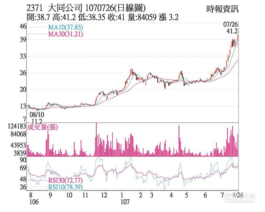 2371 大同公司 1070726(日線圖)