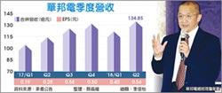 華邦電Q2獲利 創17年新高