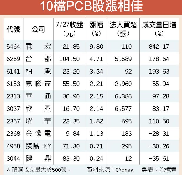 10檔PCB股漲相佳