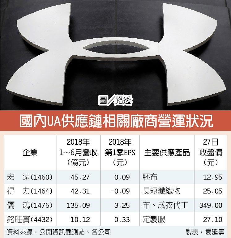 國內UA供應鏈相關廠商營運狀況