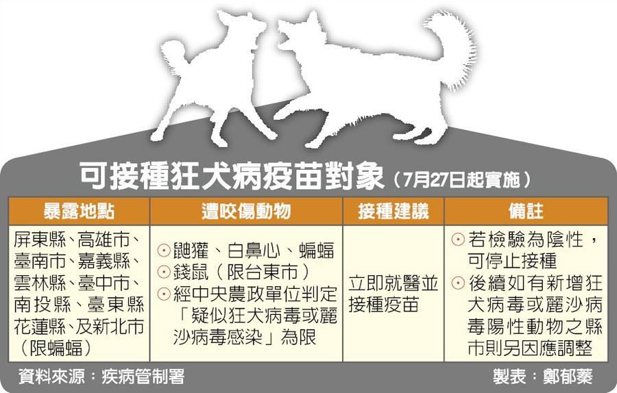 可接種狂犬病疫苗對象(7月27日起實施)