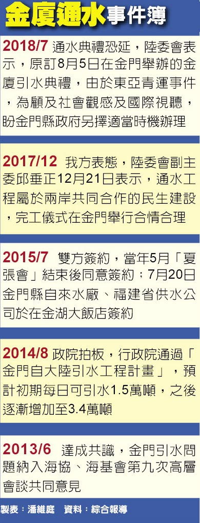 金廈通水事件簿