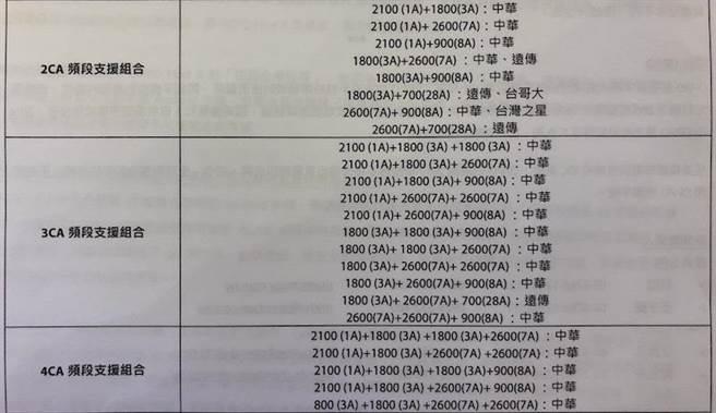 OPPO Find X的CA支援表。(圖/黃慧雯攝)