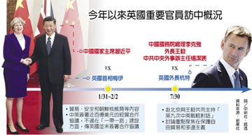 英新任外長杭特今訪中 中英戰略對話 聚焦自由貿易