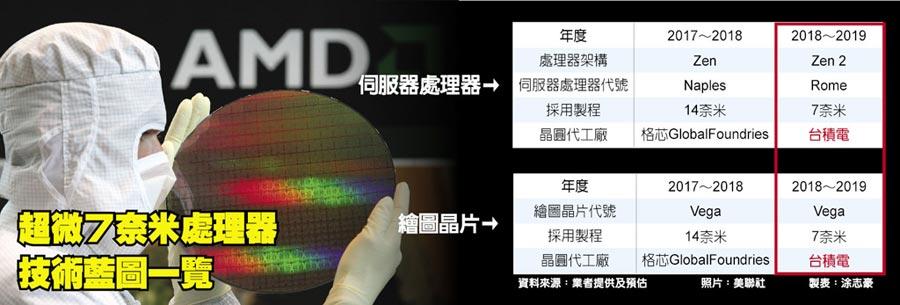 超微7奈米處理器技術藍圖一覽