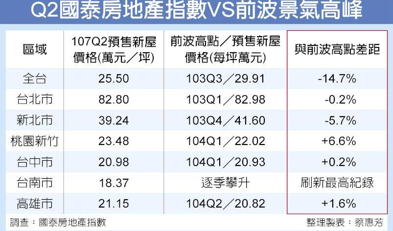 Q2國泰房地產指數VS前波景氣高峰