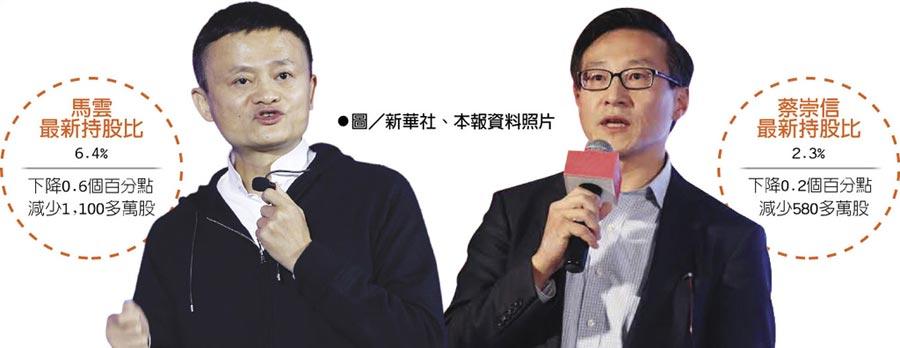 圖/新華社、本報資料照片  馬雲最新持股比  蔡崇信最新持股比