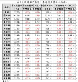 首季房價所得比出爐  台北買房得15年不吃喝