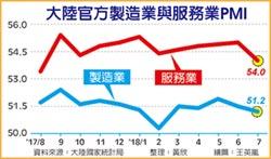 貿易摩擦衝擊 陸製造業PMI 連2月下跌