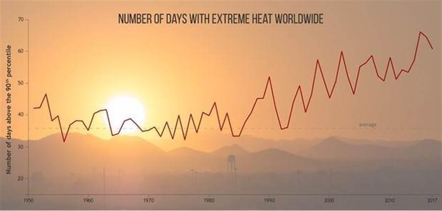 1950年以來的全球氣溫,一直在往上飆升。(圖/NOAA)