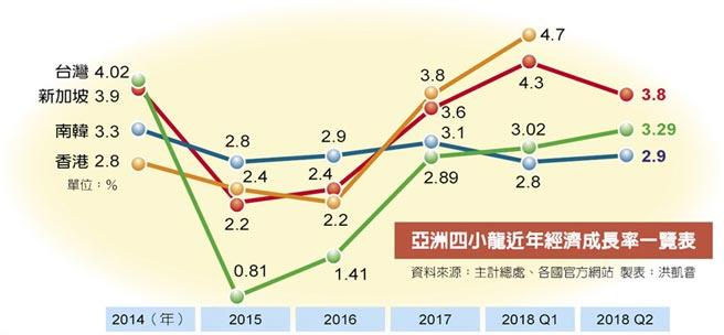 亞洲四小龍近年經濟成長率一覽表
