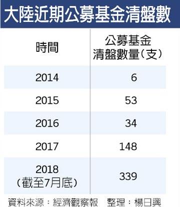 陸基金前7月清盤339支 年增11倍
