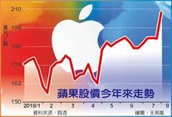市值1兆美元只是起點 服務、配件…蘋果下波成長主力