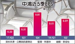 中鴻Q2狠賺8.43億 年增1.7倍