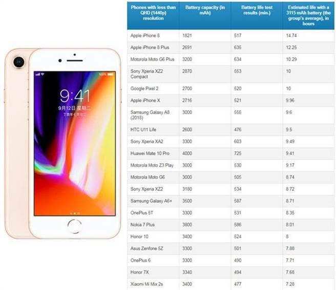 螢幕解析度低於2K的21款手機之平均每分鐘耗電量,與此組別最省電機種-iPhone 8(左)。(表/翻攝PhonaArena)