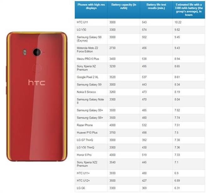 螢幕解析度在2K以上的21款手機之平均每分鐘耗電量,與此組別最省電機種-HTC U11(左)。(表/翻攝PhonaArena)