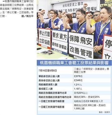 兩航若罷工 恐重傷台灣經濟