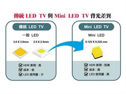 《先探投資週刊》Mini LED量產出貨甜蜜點到