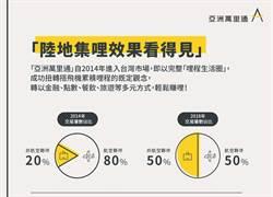 在地化策略奏效  亞洲萬里通高達五成交易來自「陸地」
