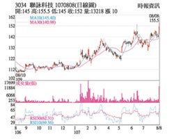 熱門股-聯詠 Q2毛利率突破30%