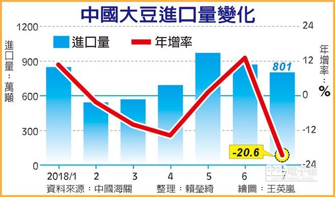 中國大豆進口量變化