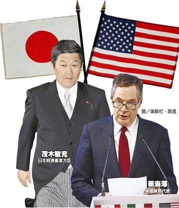 美日貿易談判 雙邊不同調