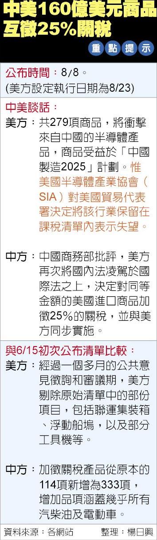 中美160億美元商品互徵25%關稅