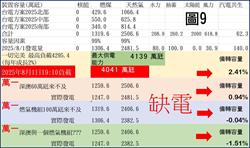 「用鬼發電」?台大醫預言:2025台灣一定缺電