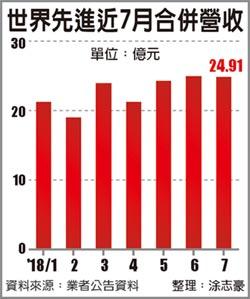晶圓代工報喜 聯電7月營收新高、世界次高