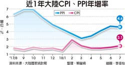 陸7月CPI年增2.1% 4個月新高