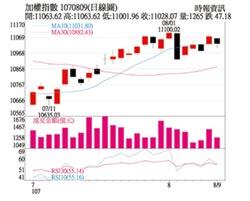 操盤心法-中美貿易戰延燒 選股優於猜指數