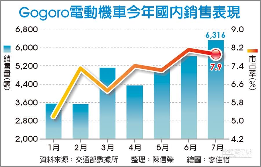Gogoro電動機車今年國內銷售表現