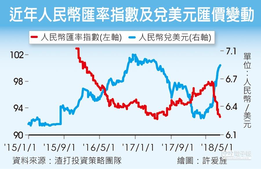 近年人民幣匯率指數及兌美元匯價變動