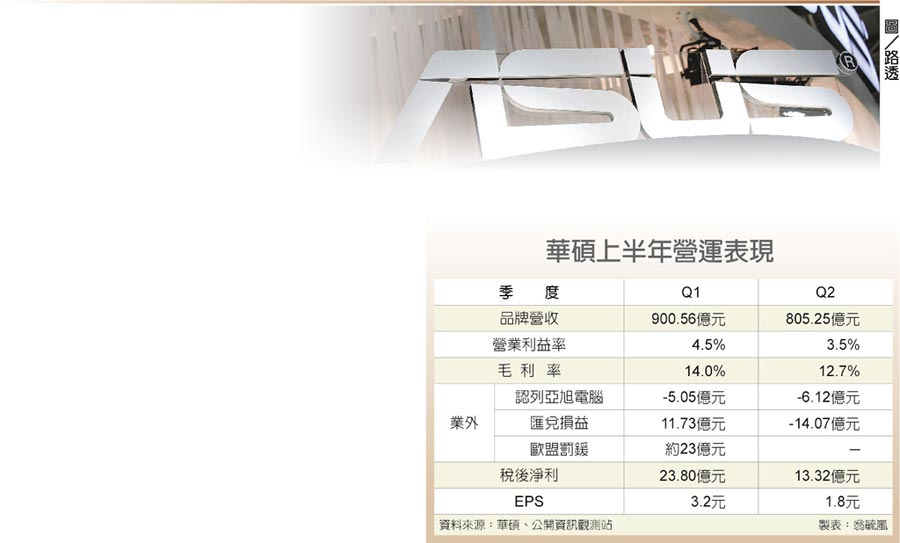 華碩上半年營運表現  圖/路透