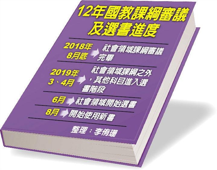 12年國教課綱審議及選書進度
