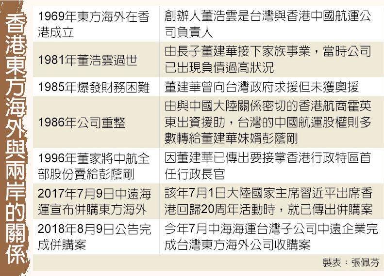 香港東方海外與兩岸的關係