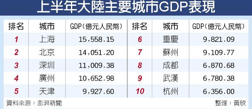 上半年大陸主要城市GDP表現