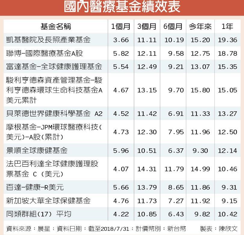 國內醫療基金績效表