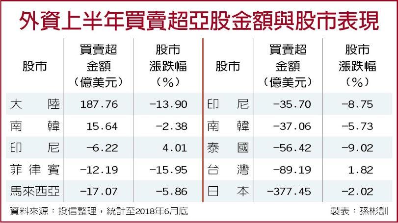 外資上半年買賣超亞股金額與股市表現