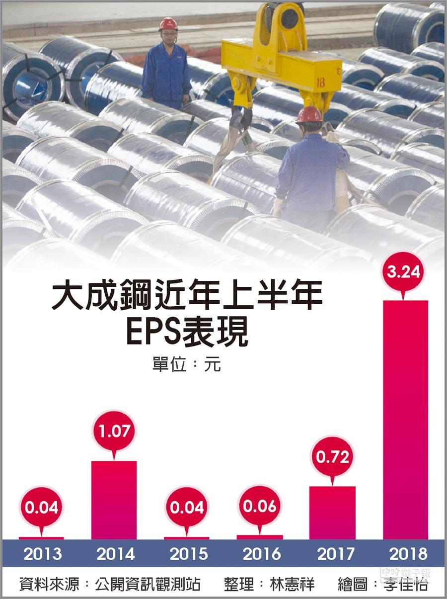 大成鋼近年上半年EPS表現