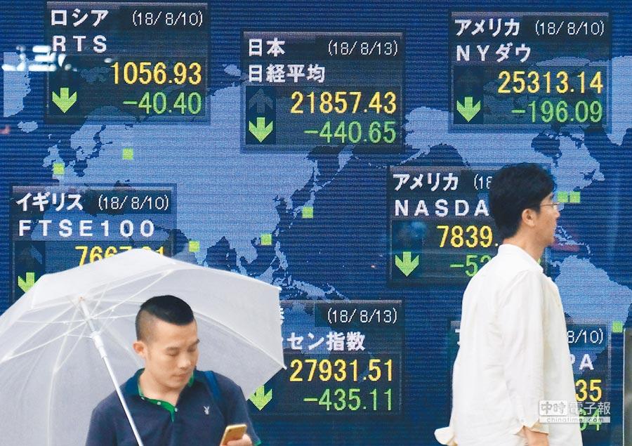 土耳其里拉暴跌衝擊全球股匯市,日本東京股市13日重挫,在東京街頭一個電子看板上顯示,日經指數(圖上方中央)已跌破2萬2000點大關。(法新社)