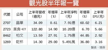 出售麗晶股權挹注 晶華H1獲利年增6成